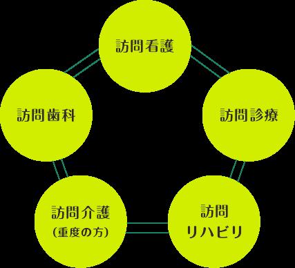 地域ネットワーク